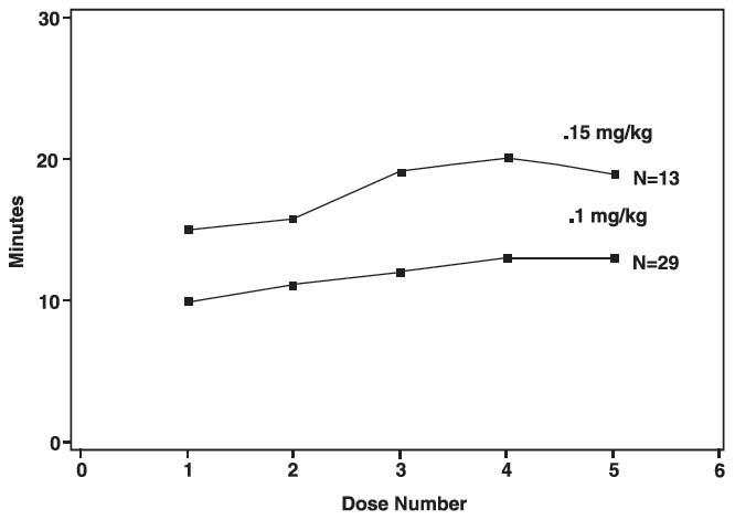 FIGURE 3: Duration of Clinical Effect vs. Number of Rocuronium Bromide Maintenance Doses, by Dose
